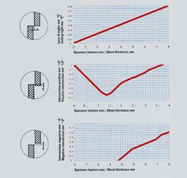 iron_linea taglio longitudinale_disegno tecnico_slitting_curve